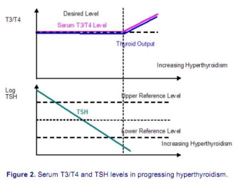 Warmingham-hypotesen, del 2 (TSH-nivåerna)